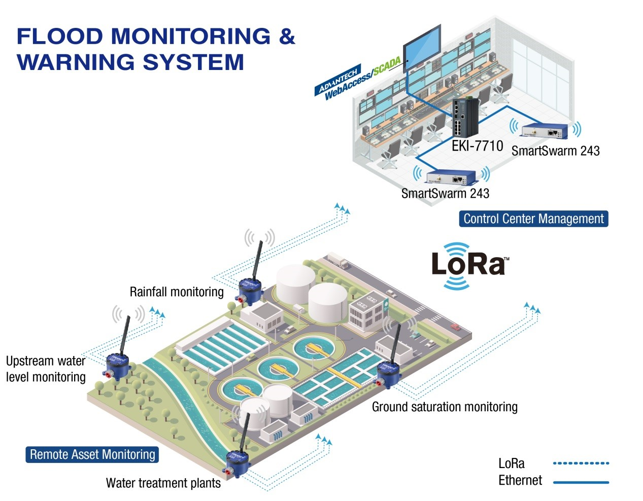 Flood monitoring and warning system